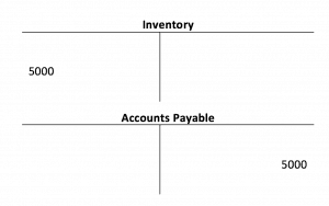 Inventory and Accounts Payable T Account