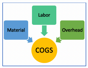 elements of cost of goods sold