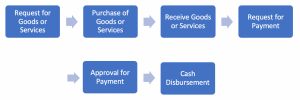 Control Cycle of Expenses