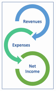 3 elements of financial statement