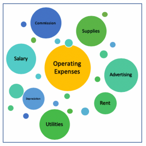 elements of operating expenses