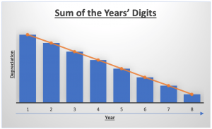 Sum of the years' digits depreciation