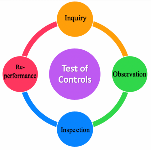 Four types of test of controls