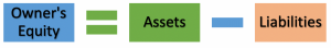 Accounting equation - equity