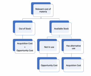 Relevant cost of material