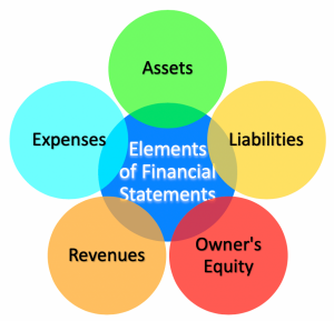 five elements of financial statements